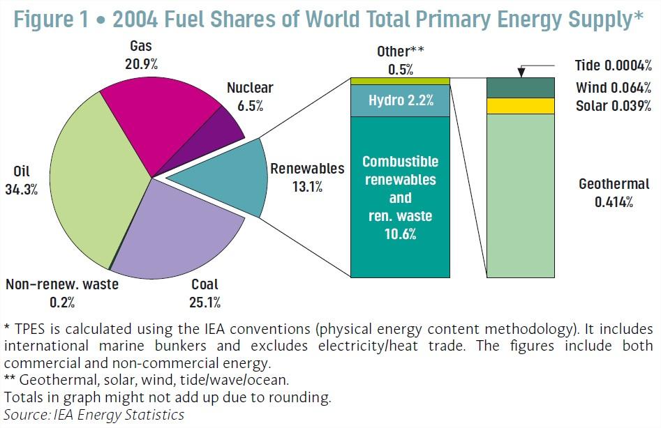Renewable energy share Source IEA